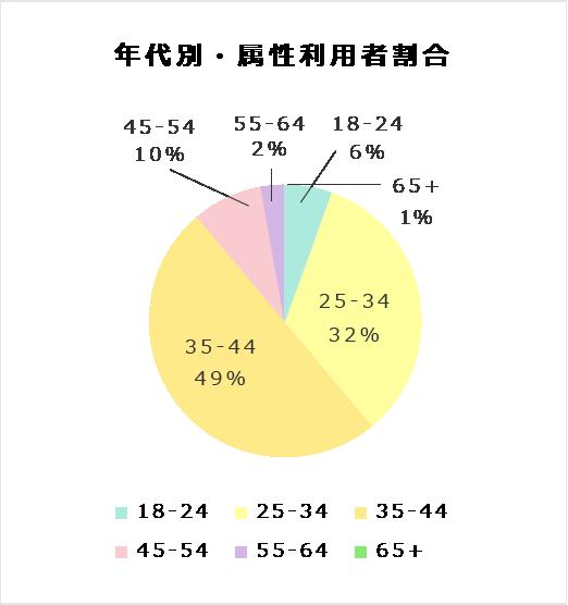 年代別・属性利用者割合
